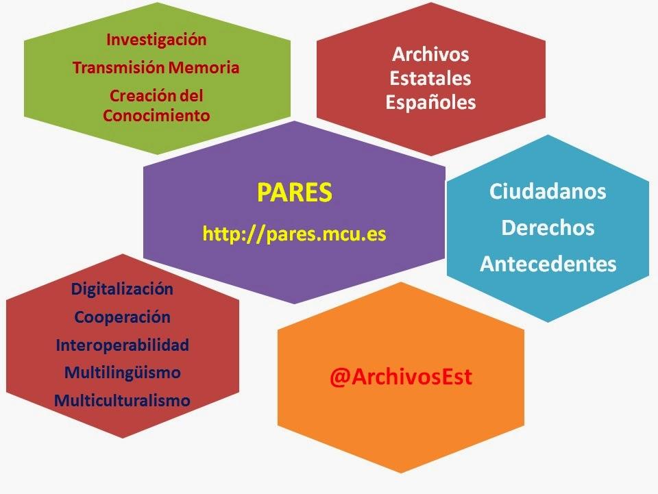 Avatar de los Archivos estatales españoles para difusión en Redes Sociales.